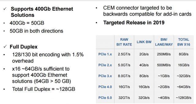 PCIe szabványok és átviteli sebességek