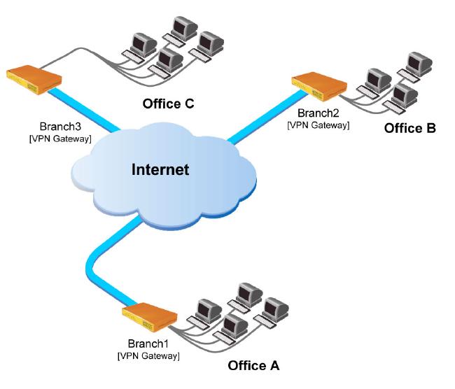 Telephelyek közti VPN megoldás